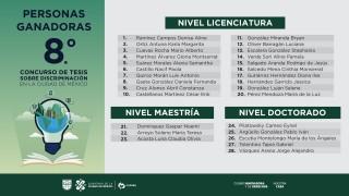 Personas ganadoras del 8° Concurso de Tesis sobre Discriminación en la Ciudad de México